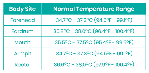 Normal Temperture